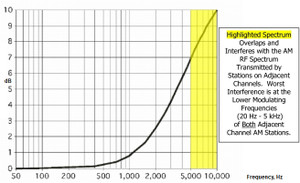 Nrsc_am_pre_emph_curve
